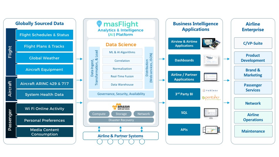 masFlight AI Platform Long B 18 May 2017